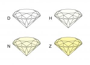 4C - Barva diamantu (Color grade)