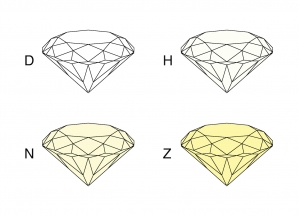 4C - Farba diamantu (Color grade)
