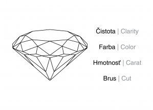 5C - Kritériá hodnotenia diamantov